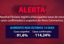 Após semanas de queda, Marechal Floriano registra preocupantes taxas de novos casos confirmados e suspeitos do Novo Coronavírus (Covid-19)